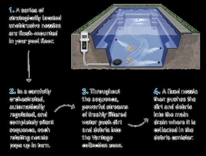 diagram-how-vantage-pool-cleans